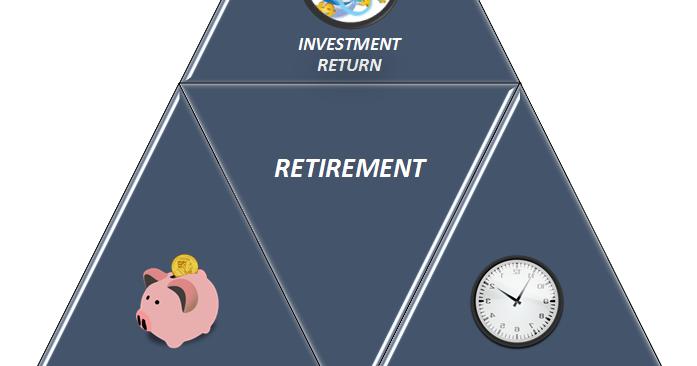 https://dividendgeek.blogspot.com/2018/02/effect-of-savings-investment-return-time-on-retirement.html
