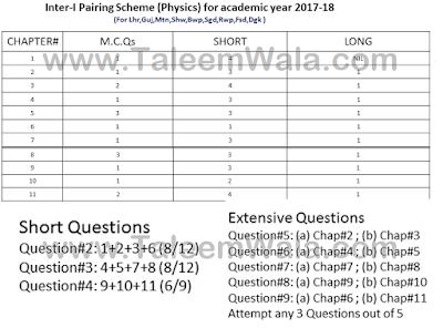 1st Year Physics Pairing Scheme 2019 - 11th FA/FSc/ICS Inter Combination Download