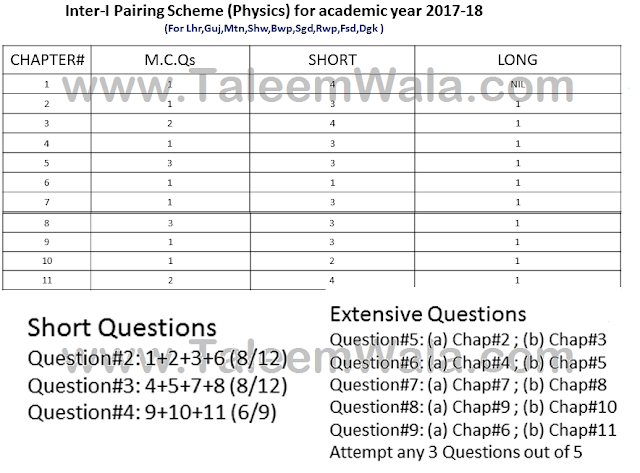 1st Year Physics Pairing Scheme 2018 - 11th FA/FSc/ICS Inter Combination Download
