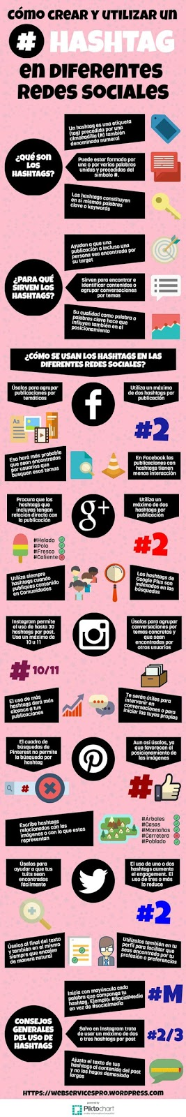El uso del hashtag en las diferentes redes sociales [Infografía]