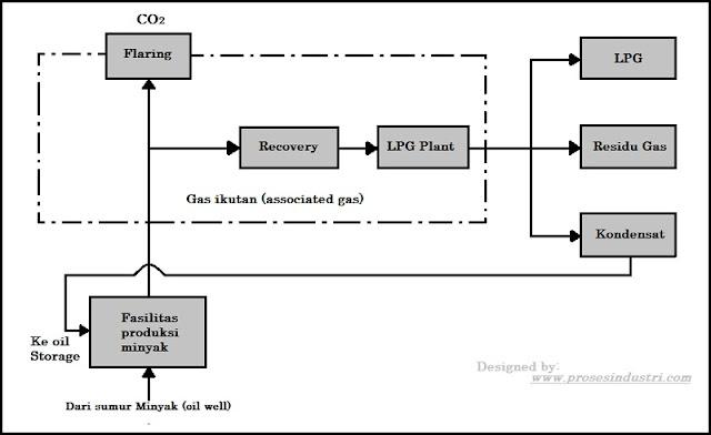 flow diagram proses ekstraksi gas ikutan di LPG plant