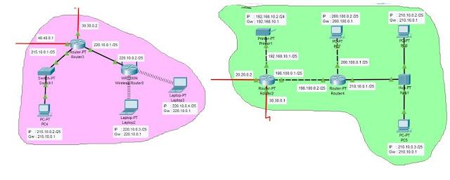 Seluru Port Fast ethernet Router 2 dan router 3 Menggunakan IP kelas C