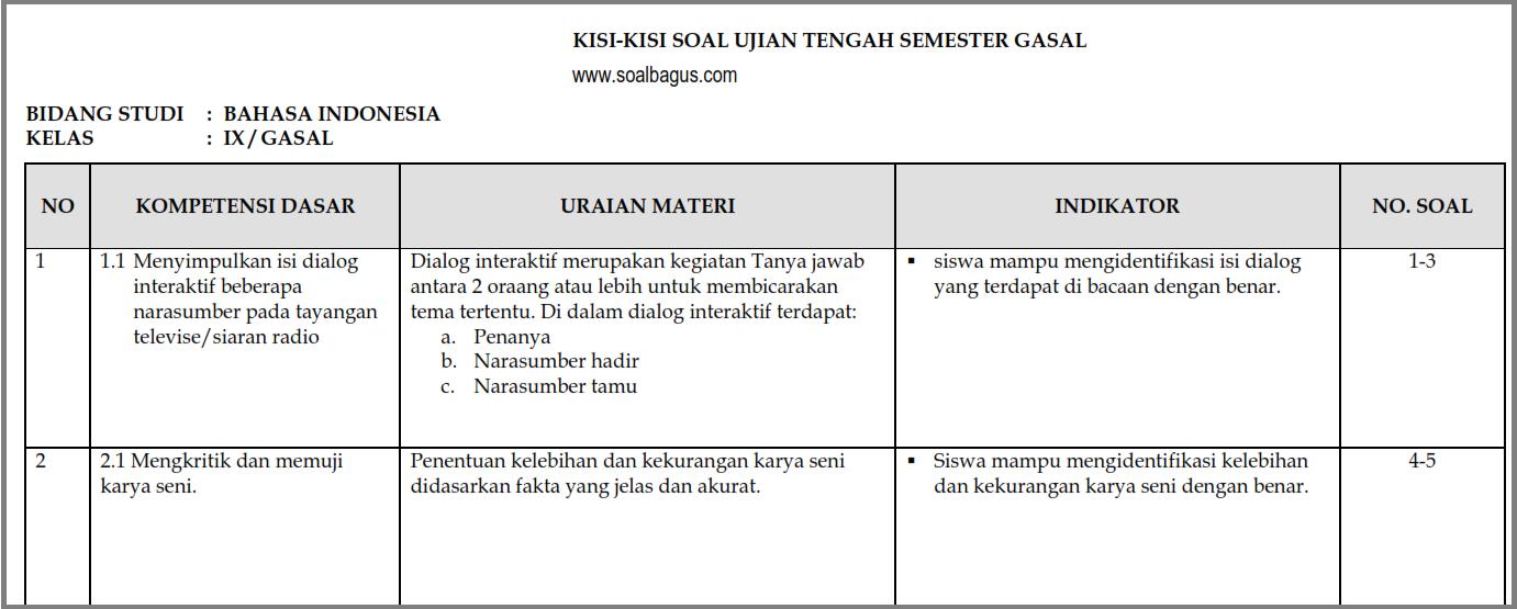 Kisi Kisi Uts B Indonesia Kelas 9 Semester 1 Ganjil Soalbagus Com