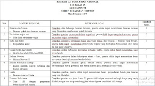 Kisi PTS & UCO IPA SMP Semester Genap 2018 2019