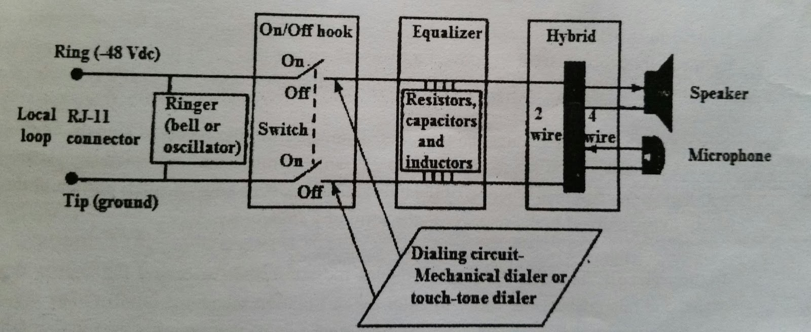Vibgyor Telephone Circuit Schematics Electronic Ringer Functional Block Diagram Of A Standard Set