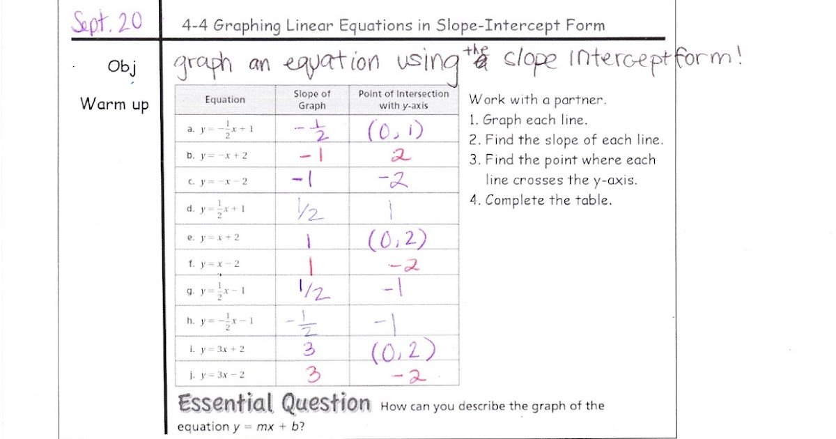 Ms Jeans Accel 7 Blog 4 4 Graphing Linear Equations In Slope