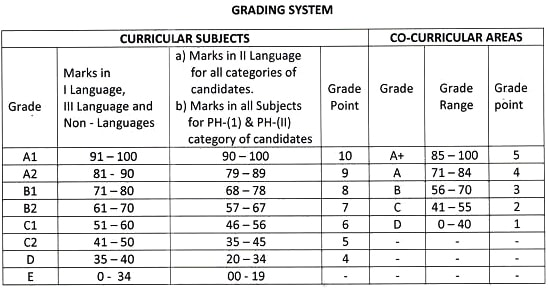 TS SSC Grading 2017, TS 10th Class Grading System, Telangana SSC Board Grades