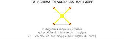 ordre 3 tore magique schéma diagonales magiques