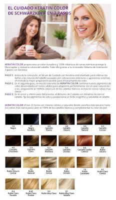 Keratin color Carta de color