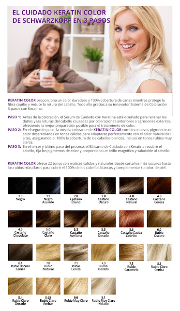Keratin color Carta de color