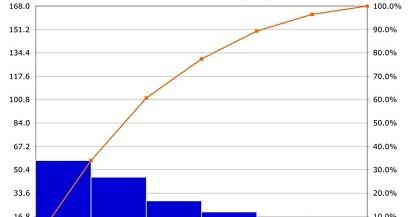 Cara Membuat Diagram Pareto di Excel Untuk Mengatasi ...