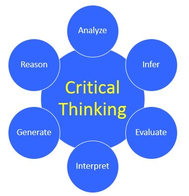 e-learning principles promote critical thinking skills The rothschild corporation provide critical thinking skills elearning course in houston tx critical thinking skills course provide you the skills to evaluate, identify, and distinguish between relevant and irrelevant information.