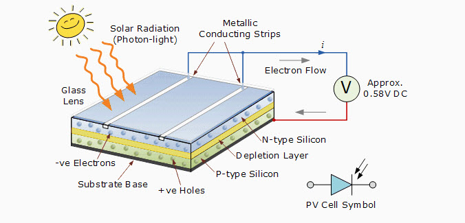 Charging Battery via Solar Panel