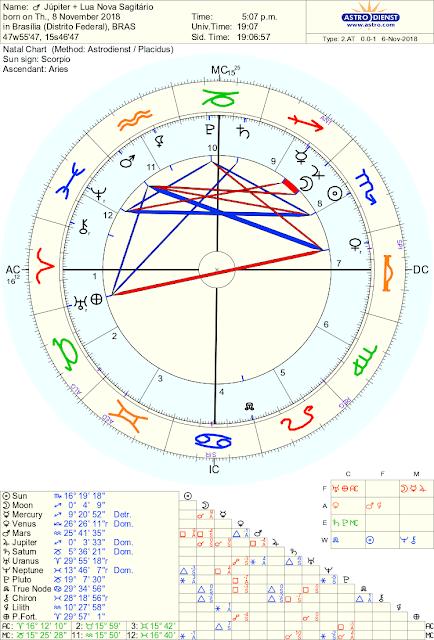 Júpiter Sagitário 2019