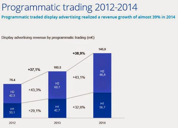 IAB荷蘭廣告版位自動化交易年成長率