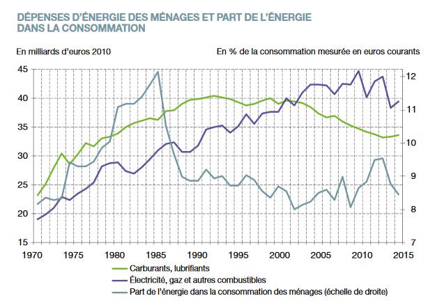 les dépenses de carburant des ménages sont au plus bas depuis 30 ans