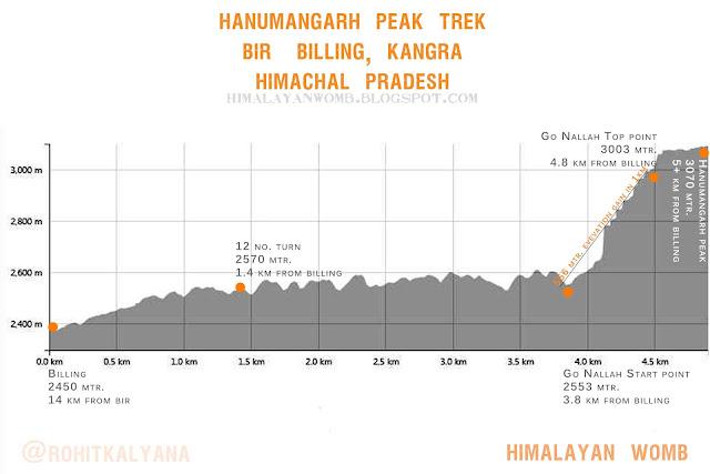 Hanumangarh peak kangra himachal pradesh elevation map