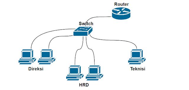 Contoh topologi jaringan yang menggunakan VLAN