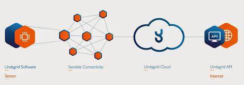 圖說: Undadrid 物聯網雲端平台, 圖片來源: 公司官網