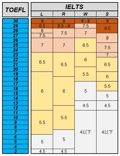 TOEFLとIELTSの比較を | Four Skillerへの道