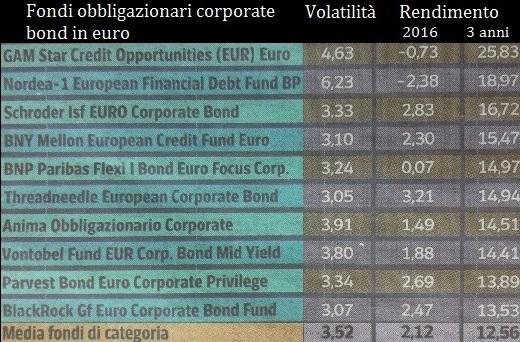investire in fondi obbligazionari corporate bond in euro