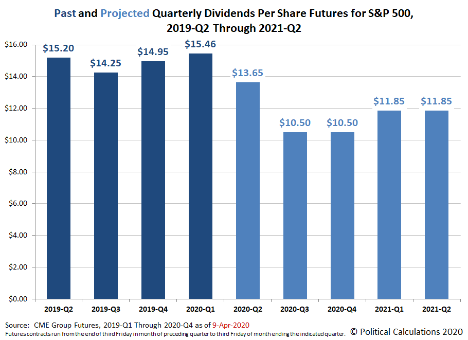 Past and Projected Quarterly Dividends Per Share Futures for S&P 500, 2019-Q2 Through 2021-Q2, Snapshot on 9 April 2020