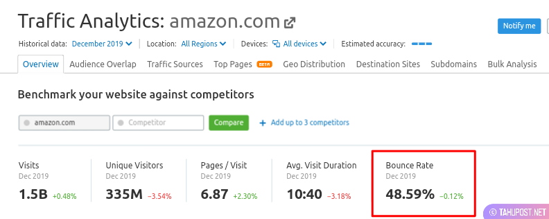 Bounce rate situs amazon.com