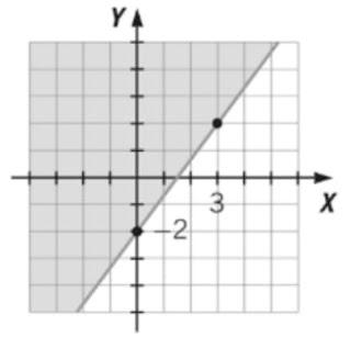 SLMandic A solução gráfica de uma inequação é mostrada no gráfico ao lado - parte sombreada