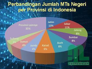 Perbandingan Jumlah MTsN di Indonesia
