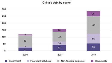 Chart 1. The composition of debt in China. Source: Dobbs et al., 2015 [2]