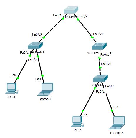 topology vtp