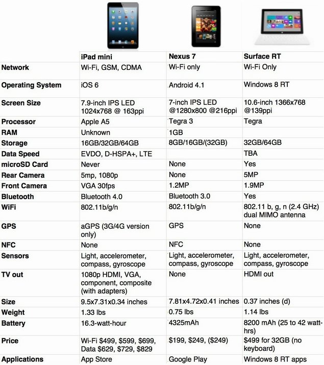 iPad Mini vs Nexus 7 vs Surface Tablet Specs and Features Comparison
