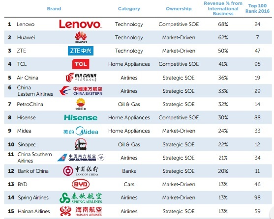 """top 10 made in china brands with highest revenue from international markets"""