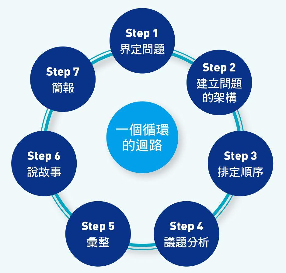 麥肯錫解決問題7步驟