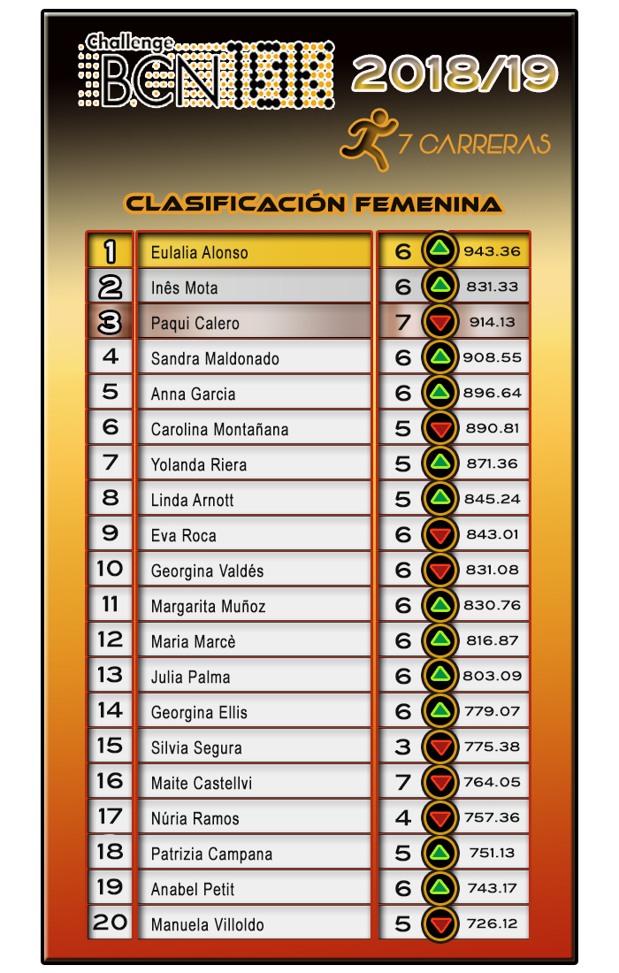Clasificación Femenina  ChallengeBCN10K 2018/19 - 7 carreras