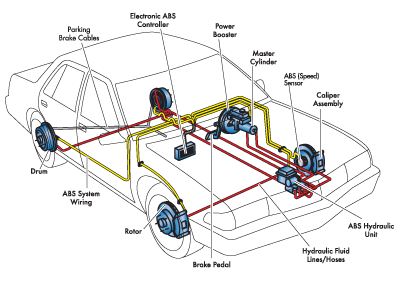 Image result for Automotive Hydraulic Systems