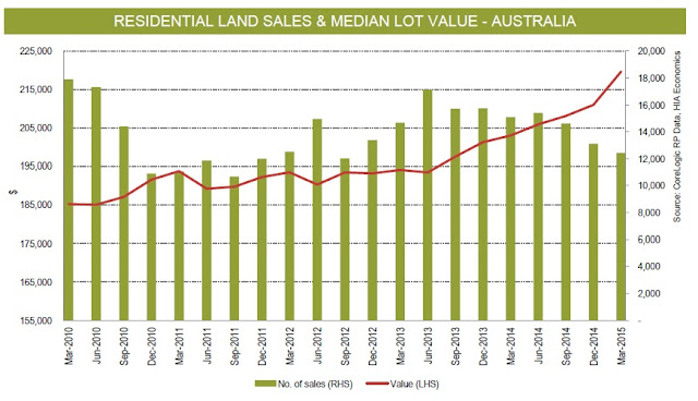 Land values escalate on lower volumes