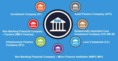 NBFC (Non Banking Financial Company): Types & Functions
