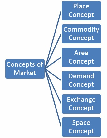 Project Management Meaning and Concepts of Market