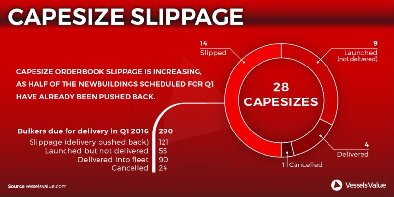 Half of Capesize Bulk Carrier Deliveries Pushed Back, VesselsValue Says