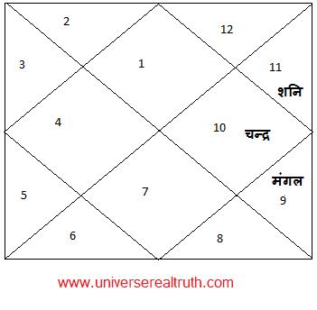 Durdhara-Yog4