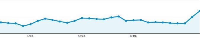 Bloggstatistik februari 2017