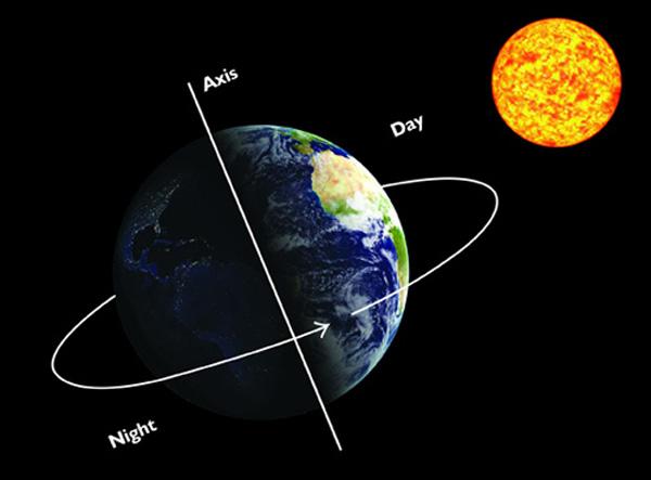 Hasil gambar untuk pergerakan bumi
