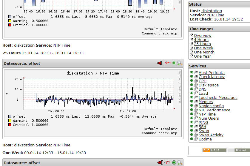 Living OSS: Synagios - Nagios for Synology NAS boxes