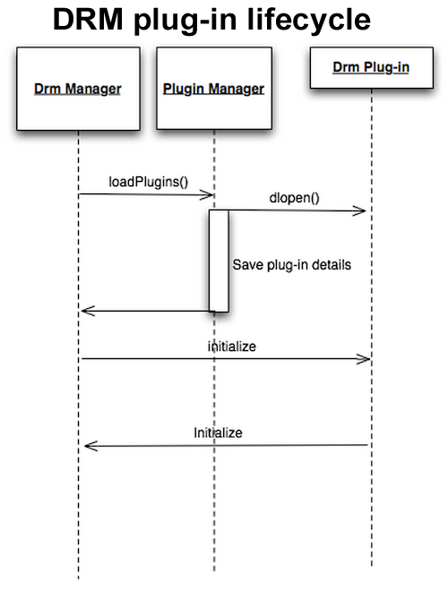 Android DRM plug-in lifecycle ~ Android's Example