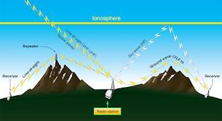 Aviation radio communication