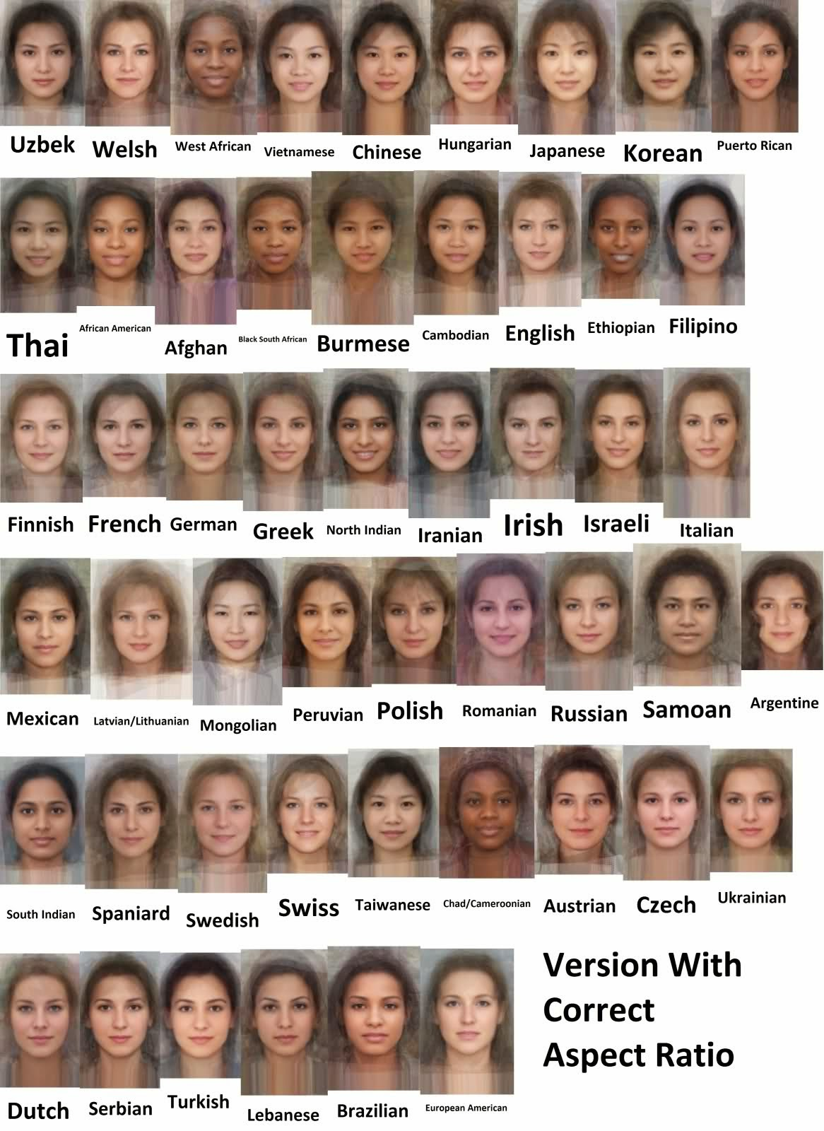 Average Faces of Men and Women
