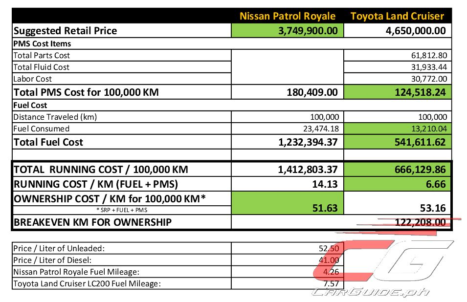 Which is Cheaper to Own: Nissan Patrol Royale or Toyota Land