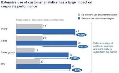 benefits of acting on customer analytics data