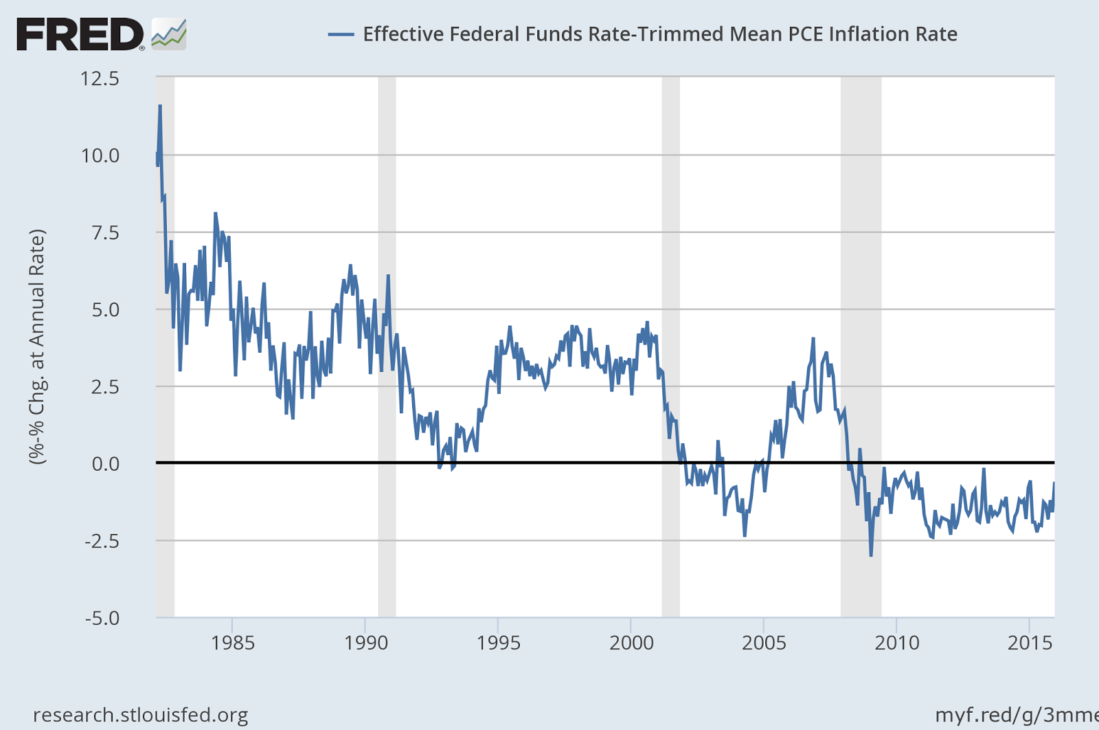The Effect of the Federal Reserve's Securities Holdings on ...
